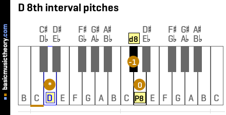 D 8th interval pitches
