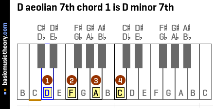 D aeolian 7th chord 1 is D minor 7th