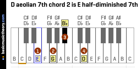 D aeolian 7th chord 2 is E half-diminished 7th
