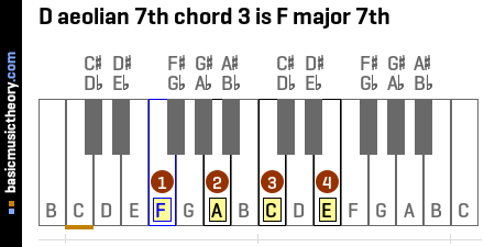 D aeolian 7th chord 3 is F major 7th