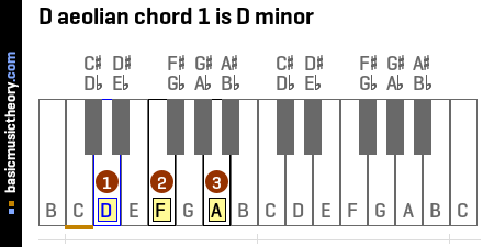 D aeolian chord 1 is D minor