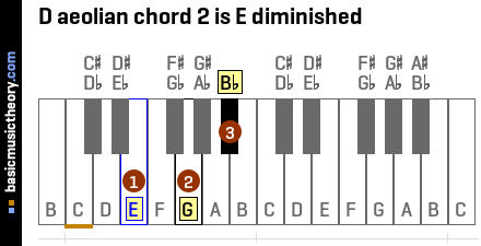 D aeolian chord 2 is E diminished