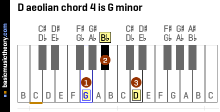 D aeolian chord 4 is G minor