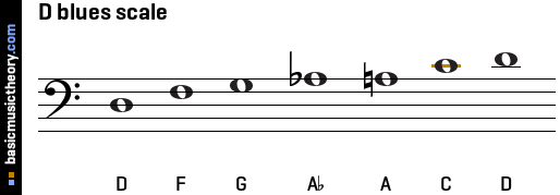 D blues scale
