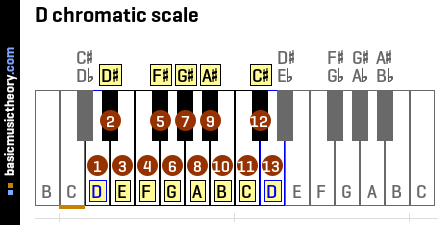 D chromatic scale