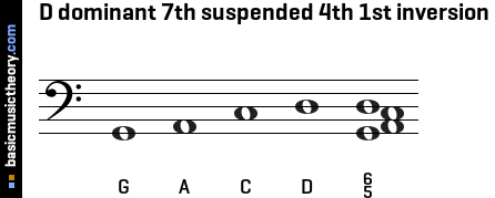 D dominant 7th suspended 4th 1st inversion