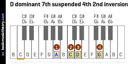 D dominant 7th suspended 4th 2nd inversion