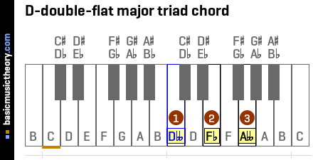 D-double-flat major triad chord