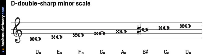 D sharp minor scale