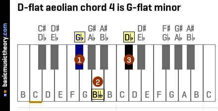 D-flat aeolian chord 4 is G-flat minor