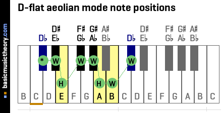 D-flat aeolian mode note positions