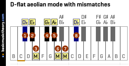 D-flat aeolian mode with mismatches