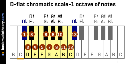D-flat chromatic scale-1 octave of notes