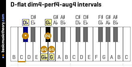 D-flat dim4-perf4-aug4 intervals