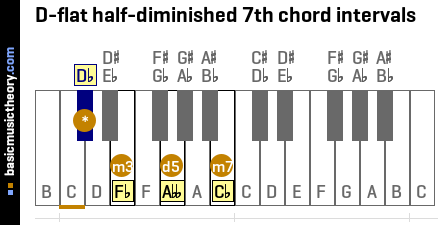 D-flat half-diminished 7th chord intervals