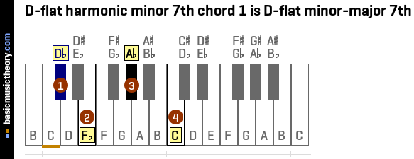 D-flat harmonic minor 7th chord 1 is D-flat minor-major 7th