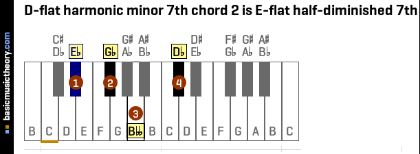D-flat harmonic minor 7th chord 2 is E-flat half-diminished 7th
