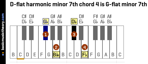 D-flat harmonic minor 7th chord 4 is G-flat minor 7th