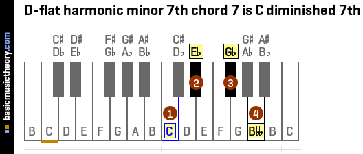 D-flat harmonic minor 7th chord 7 is C diminished 7th
