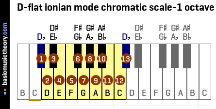 D-flat ionian mode chromatic scale-1 octave