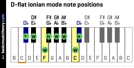 D-flat ionian mode note positions