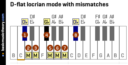 D-flat locrian mode with mismatches