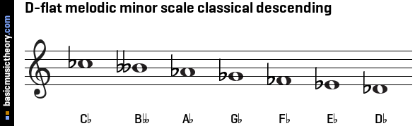 D-flat melodic minor scale classical descending