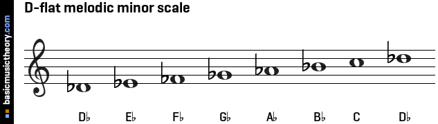 D-flat melodic minor scale