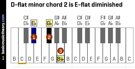 D-flat minor chord 2 is E-flat diminished
