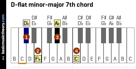 D-flat minor-major 7th chord