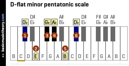 D-flat minor pentatonic scale