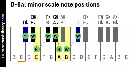 D-flat minor scale note positions