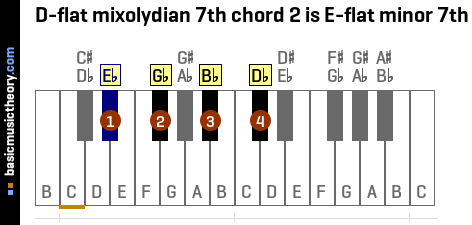 D-flat mixolydian 7th chord 2 is E-flat minor 7th