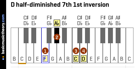 D half-diminished 7th 1st inversion