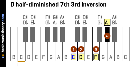 D half-diminished 7th 3rd inversion