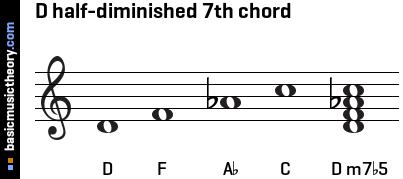 D half-diminished 7th chord