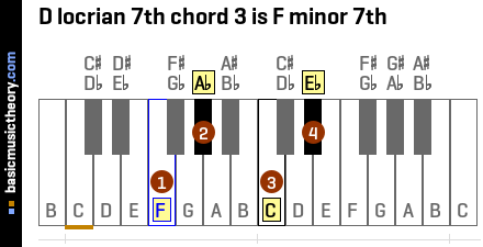 D locrian 7th chord 3 is F minor 7th