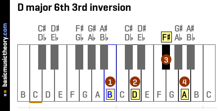 D major 6th 3rd inversion