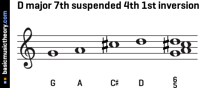 D major 7th suspended 4th 1st inversion