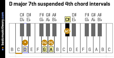 D major 7th suspended 4th chord intervals