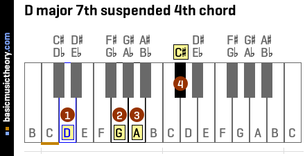 D major 7th suspended 4th chord