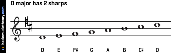 D major has 2 sharps