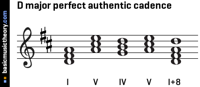 D major perfect authentic cadence