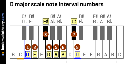 D major scale note interval numbers