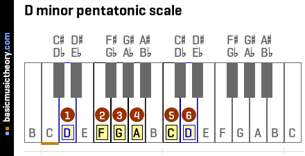 D minor pentatonic scale