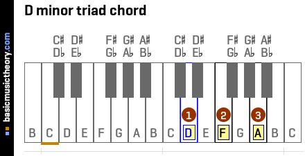 D minor triad chord