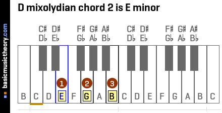 D mixolydian chord 2 is E minor