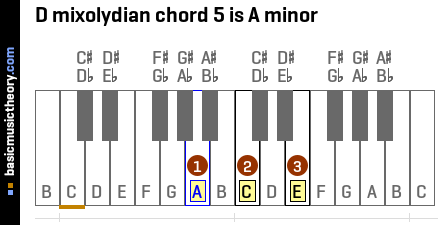 D mixolydian chord 5 is A minor