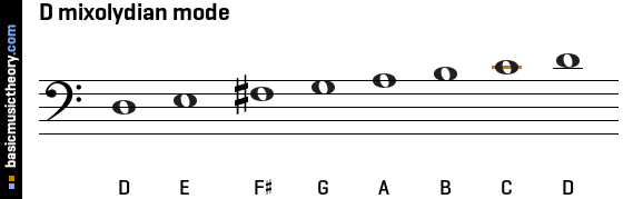 D mixolydian mode