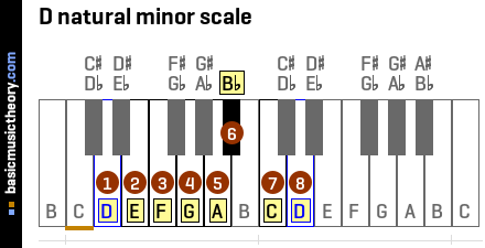 D natural minor scale